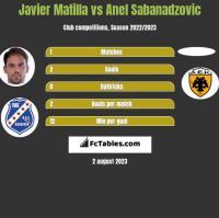 Javier Matilla vs Anel Sabanadzovic h2h player stats