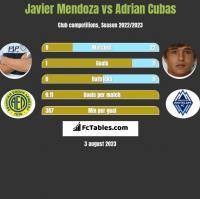 Javier Mendoza vs Adrian Cubas h2h player stats