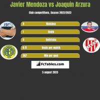 Javier Mendoza vs Joaquin Arzura h2h player stats