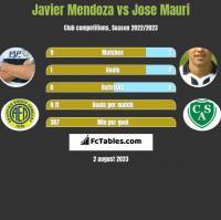 Javier Mendoza vs Jose Mauri h2h player stats