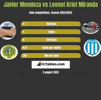 Javier Mendoza vs Leonel Ariel Miranda h2h player stats