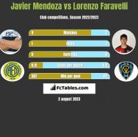 Javier Mendoza vs Lorenzo Faravelli h2h player stats