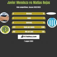 Javier Mendoza vs Matias Rojas h2h player stats