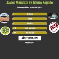 Javier Mendoza vs Mauro Bogado h2h player stats