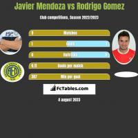 Javier Mendoza vs Rodrigo Gomez h2h player stats