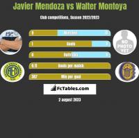 Javier Mendoza vs Walter Montoya h2h player stats