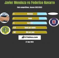Javier Mendoza vs Federico Navarro h2h player stats