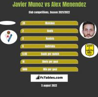 Javier Munoz vs Alex Menendez h2h player stats
