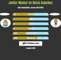 Javier Munoz vs Borja Sanchez h2h player stats