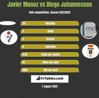 Javier Munoz vs Diego Johannesson h2h player stats