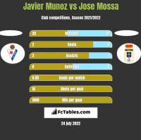 Javier Munoz vs Jose Mossa h2h player stats
