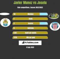 Javier Munoz vs Joselu h2h player stats
