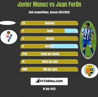 Javier Munoz vs Juan Forlin h2h player stats