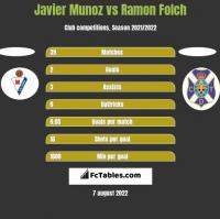 Javier Munoz vs Ramon Folch h2h player stats