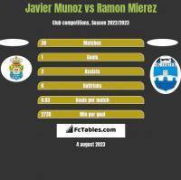 Javier Munoz vs Ramon Mierez h2h player stats