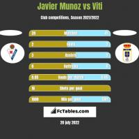Javier Munoz vs Viti h2h player stats