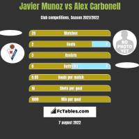Javier Munoz vs Alex Carbonell h2h player stats