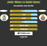 Javier Munoz vs Daniel Gomez h2h player stats