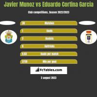 Javier Munoz vs Eduardo Cortina Garcia h2h player stats