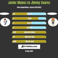 Javier Munoz vs Jimmy Suarez h2h player stats