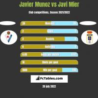 Javier Munoz vs Javi Mier h2h player stats