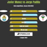 Javier Munoz vs Jorge Padilla h2h player stats