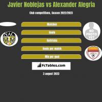 Javier Noblejas vs Alexander Alegria h2h player stats