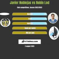 Javier Noblejas vs Robin Lod h2h player stats