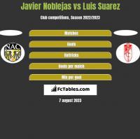 Javier Noblejas vs Luis Suarez h2h player stats