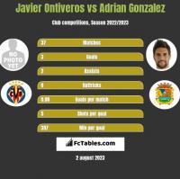 Javier Ontiveros vs Adrian Gonzalez h2h player stats