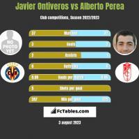 Javier Ontiveros vs Alberto Perea h2h player stats
