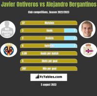 Javier Ontiveros vs Alejandro Bergantinos h2h player stats