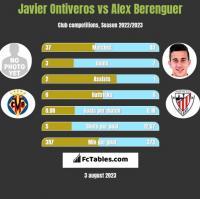 Javier Ontiveros vs Alex Berenguer h2h player stats