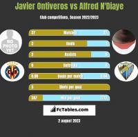 Javier Ontiveros vs Alfred N'Diaye h2h player stats