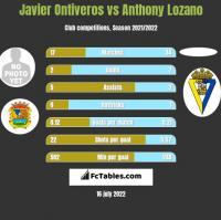 Javier Ontiveros vs Anthony Lozano h2h player stats