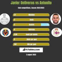 Javier Ontiveros vs Antonito h2h player stats