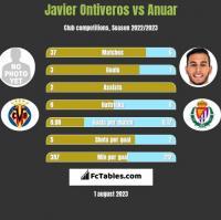 Javier Ontiveros vs Anuar h2h player stats