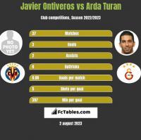 Javier Ontiveros vs Arda Turan h2h player stats