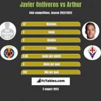 Javier Ontiveros vs Arthur h2h player stats