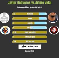 Javier Ontiveros vs Arturo Vidal h2h player stats