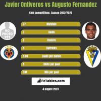 Javier Ontiveros vs Augusto Fernandez h2h player stats