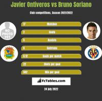 Javier Ontiveros vs Bruno Soriano h2h player stats