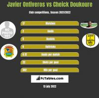 Javier Ontiveros vs Cheick Doukoure h2h player stats