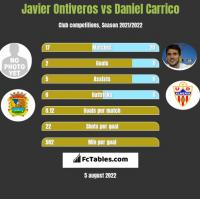 Javier Ontiveros vs Daniel Carrico h2h player stats