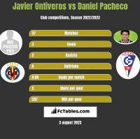 Javier Ontiveros vs Daniel Pacheco h2h player stats