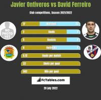 Javier Ontiveros vs David Ferreiro h2h player stats