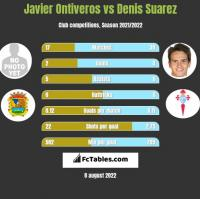 Javier Ontiveros vs Denis Suarez h2h player stats