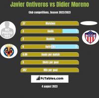 Javier Ontiveros vs Didier Moreno h2h player stats