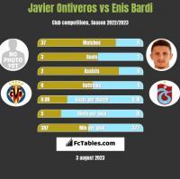 Javier Ontiveros vs Enis Bardi h2h player stats