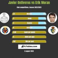 Javier Ontiveros vs Erik Moran h2h player stats